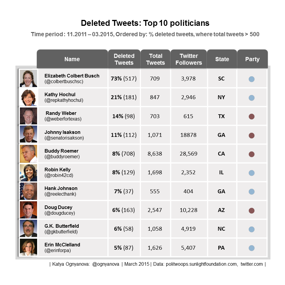 Top 10 Politicians %Deleted Tweets