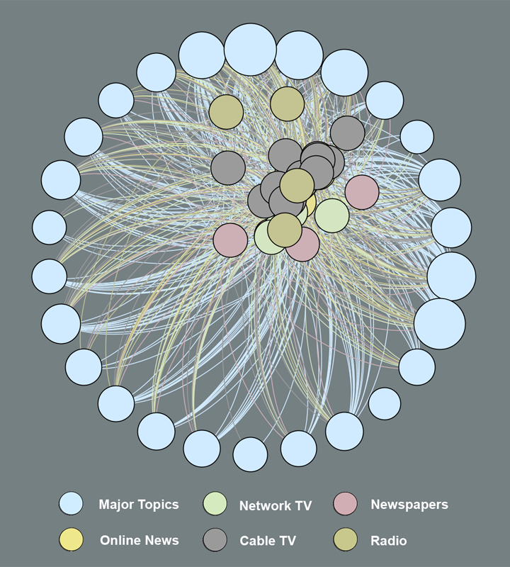 Topics in Mainstream Media - PEJ'08 with Gephi